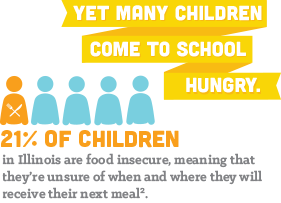 Yet many children come to school hungry. 73% of teachers & principals see children who regularly come to school hungry.2